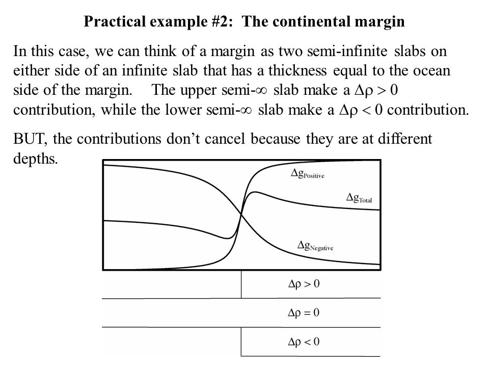 Practical example #2: The continental margin In this case, we can think of a margin as two semi-infinite slabs on either side of an infinite slab that has a thickness equal to the ocean side of the margin.