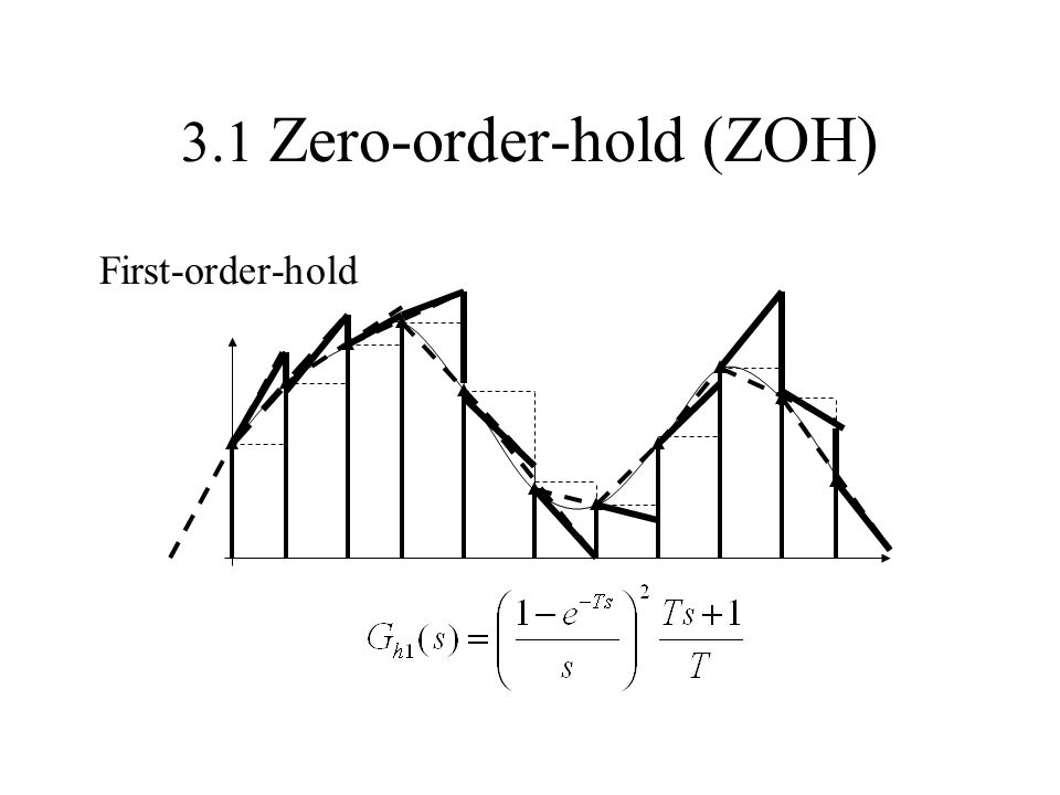 3.1 Zero-order-hold (ZOH) First-order-hold