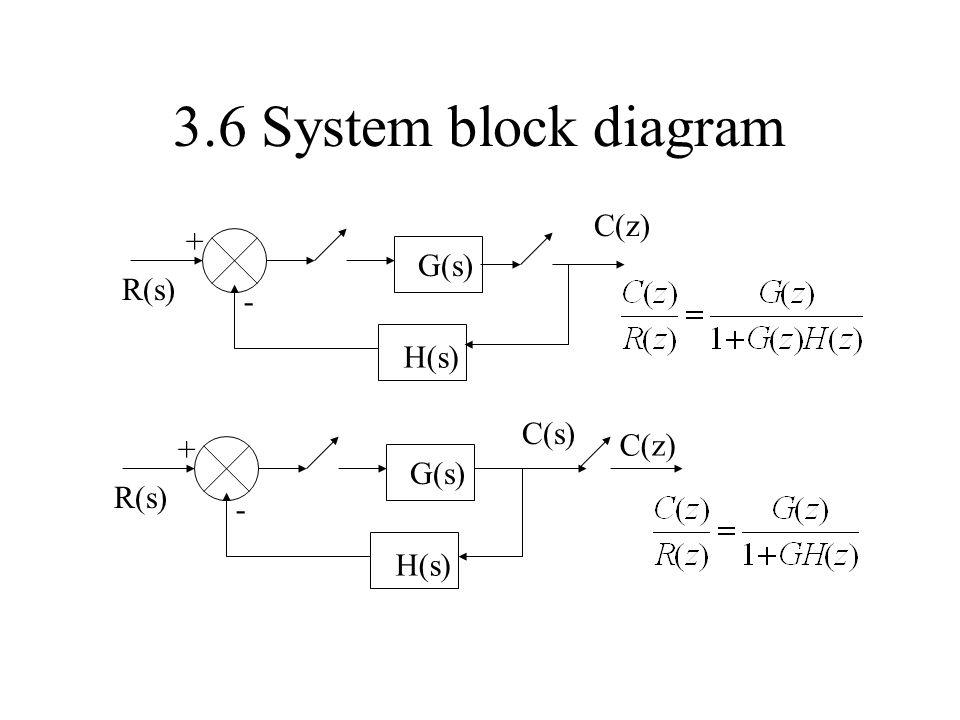 3.6 System block diagram G(s) H(s) - + R(s) C(s) C(z) G(s) H(s) - + R(s) C(z)