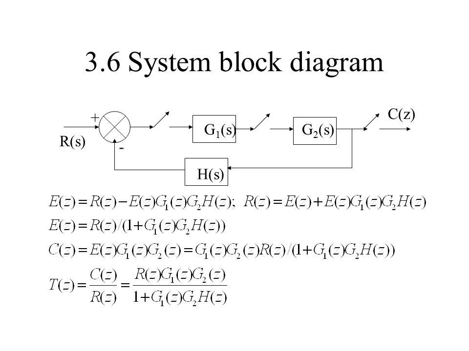 3.6 System block diagram G 1 (s) H(s) - + R(s) C(z) G 2 (s)