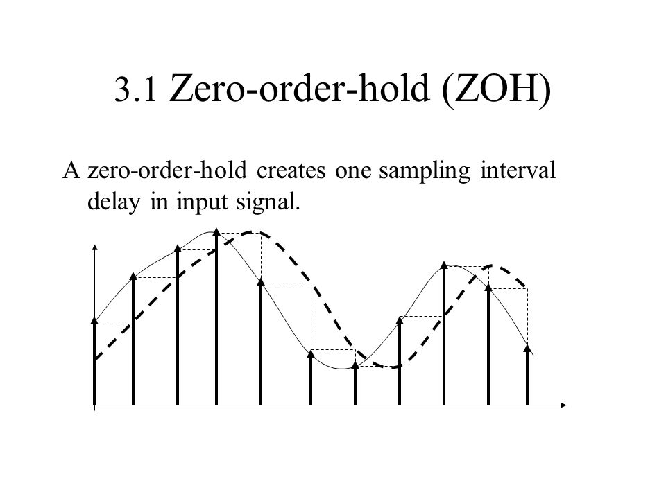 3.1 Zero-order-hold (ZOH) A zero-order-hold creates one sampling interval delay in input signal.
