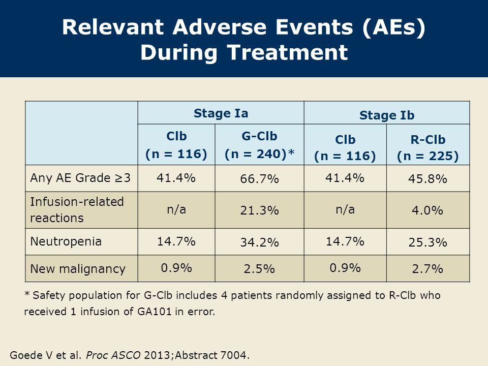 Relevant Adverse Events (AEs) During Treatment Stage Ia Stage Ib Clb (n = 116) G-Clb (n = 240)* Clb (n = 116) R-Clb (n = 225) Any AE Grade ≥341.4% 66.7% 41.4% 45.8% Infusion-related reactions n/a 21.3% n/a 4.0% Neutropenia14.7% 34.2% 14.7% 25.3% New malignancy 0.9% 2.5% 0.9% 2.7% * Safety population for G-Clb includes 4 patients randomly assigned to R-Clb who received 1 infusion of GA101 in error.