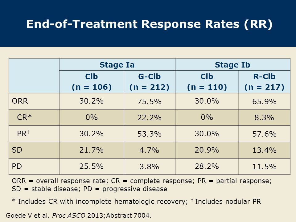 End-of-Treatment Response Rates (RR) Stage IaStage Ib Clb (n = 106) G-Clb (n = 212) Clb (n = 110) R-Clb (n = 217) ORR30.2% 75.5% 30.0% 65.9% CR*0% 22.2% 0% 8.3% PR † 30.2% 53.3% 30.0% 57.6% SD21.7% 4.7% 20.9% 13.4% PD25.5% 3.8% 28.2% 11.5% ORR = overall response rate; CR = complete response; PR = partial response; SD = stable disease; PD = progressive disease * Includes CR with incomplete hematologic recovery; † Includes nodular PR Goede V et al.
