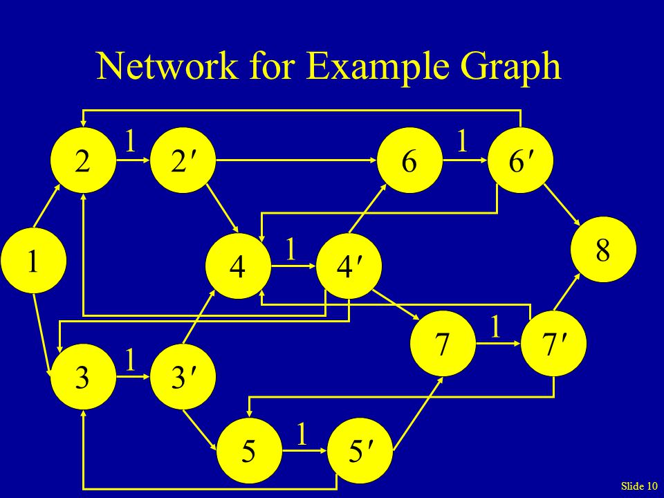 Slide 10 Network for Example Graph 1 8 22'2'33'3'44'4'55'5'66'6'77'7' 11 1 1 1 1