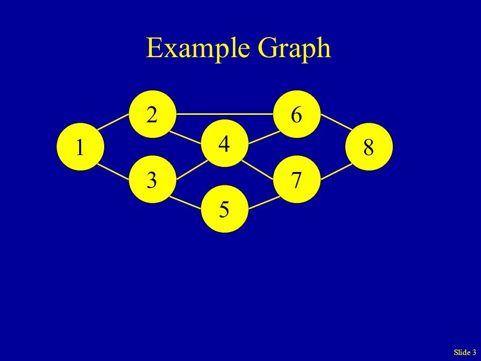 Slide 4 2-7 Vertex Separator {3, 4, 6} 1 2 3 4 5 6 7 8