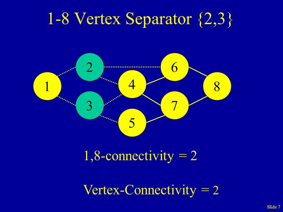 Slide 7 1-8 Vertex Separator {2,3} 1,8-connectivity = 2 Vertex-Connectivity = 2 1 2 3 4 5 6 7 8