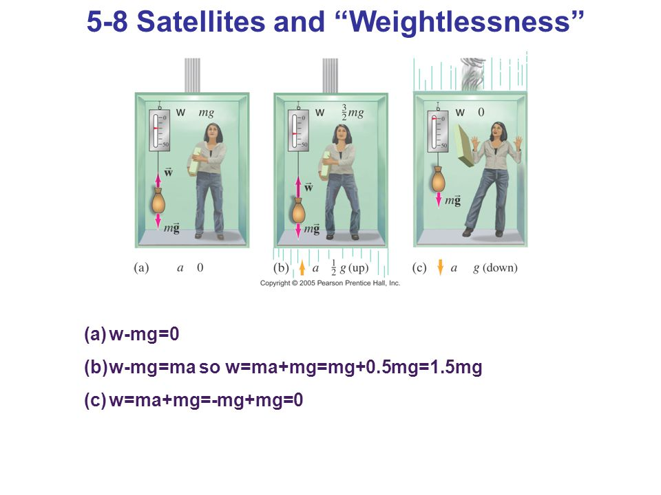 "5-8 Satellites and ""Weightlessness"" (a)w-mg=0 (b)w-mg=ma so w=ma+mg=mg+0.5mg=1.5mg (c)w=ma+mg=-mg+mg=0"