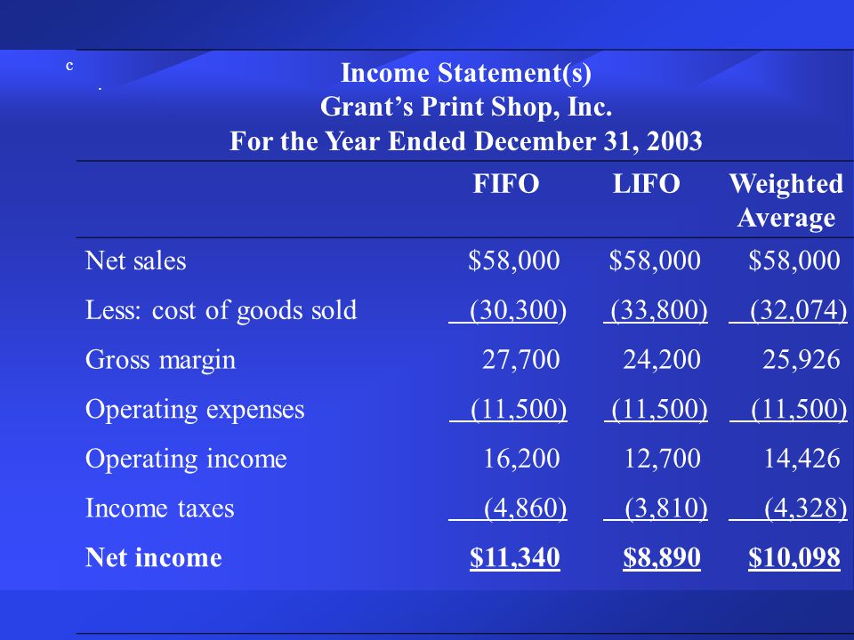 c.c. Income Statement(s) Grant's Print Shop, Inc. For the Year Ended December 31, 2003 FIFOLIFOWeighted Average Net sales$58,000 Less: cost of goods s