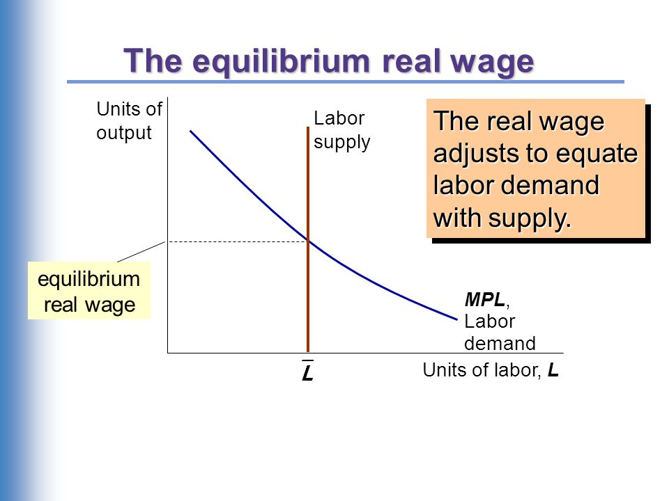 The equilibrium real wage The real wage adjusts to equate labor demand with supply. Units of output Units of labor, L MPL, Labor demand equilibrium re