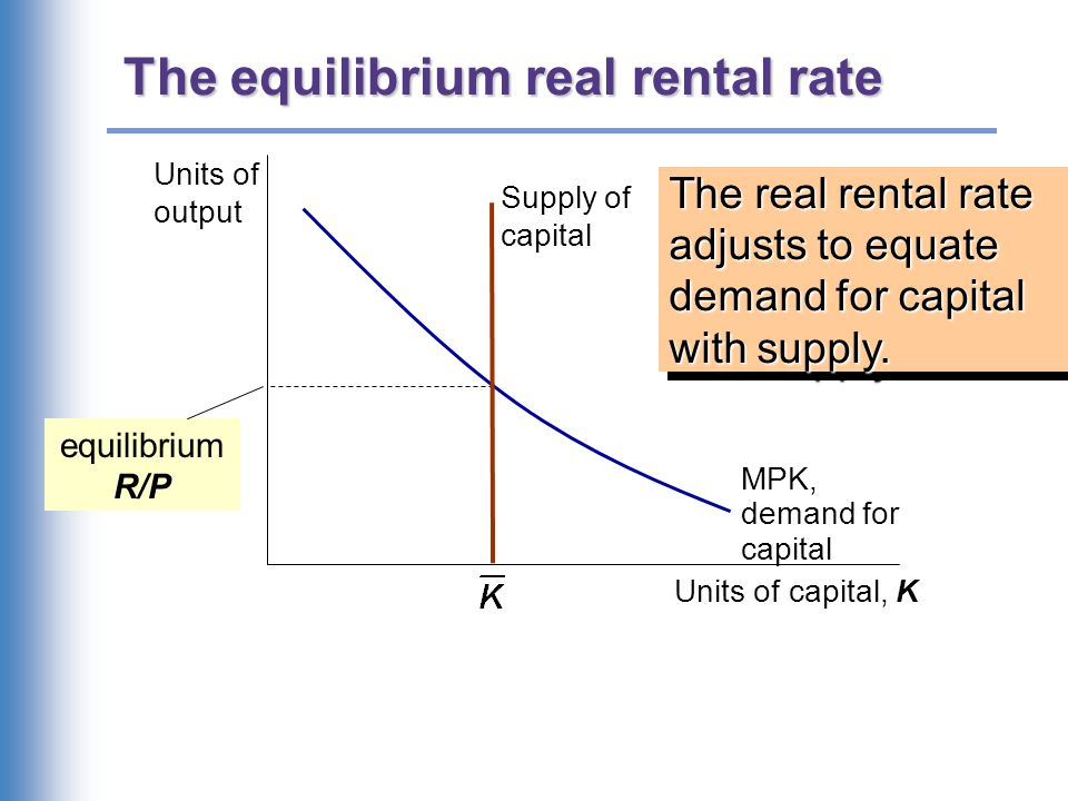 The equilibrium real rental rate The real rental rate adjusts to equate demand for capital with supply. Units of output Units of capital, K MPK, deman