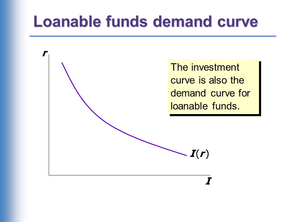 Loanable funds demand curve r I I (r )I (r ) The investment curve is also the demand curve for loanable funds.