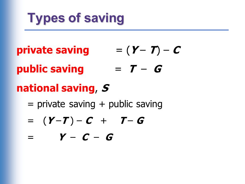 Types of saving private saving = (Y – T ) – C public saving = T – G national saving, S = private saving + public saving = (Y –T ) – C + T – G = Y – C