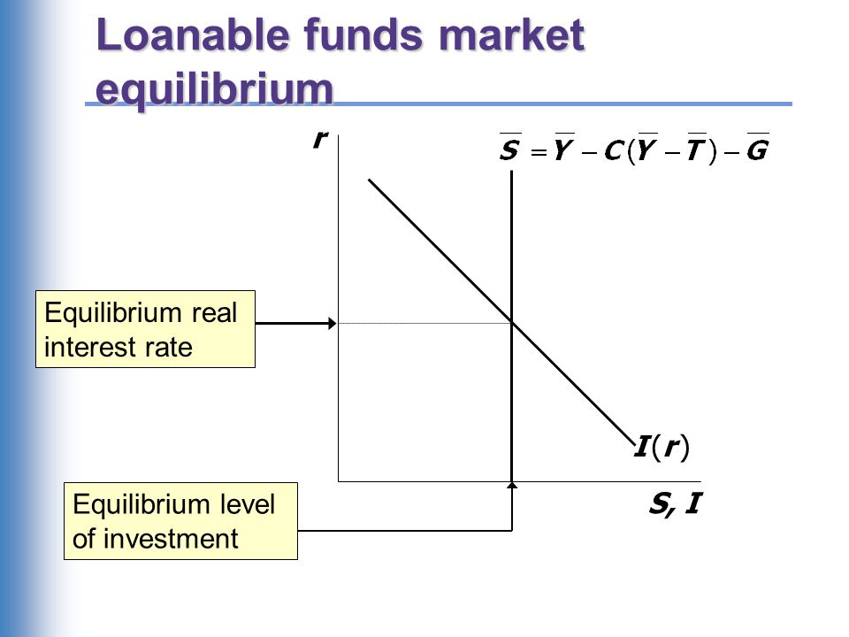 Loanable funds market equilibrium r S, I I (r )I (r ) Equilibrium real interest rate Equilibrium level of investment