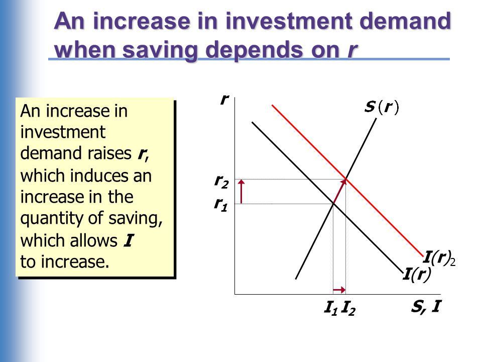 An increase in investment demand when saving depends on r r S, I I(r)I(r)I(r)2I(r)2 r1r1 r2r2 An increase in investment demand raises r, which induces