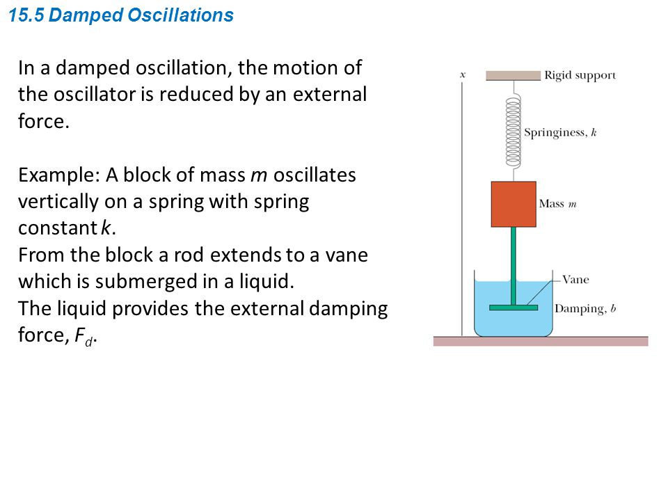 In a damped oscillation, the motion of the oscillator is reduced by an external force. Example: A block of mass m oscillates vertically on a spring wi