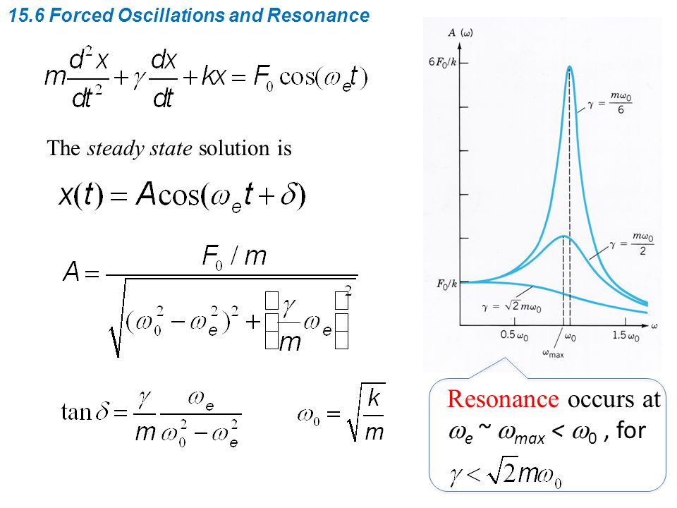 The steady state solution is Resonance occurs at  e ~  max <  0, for
