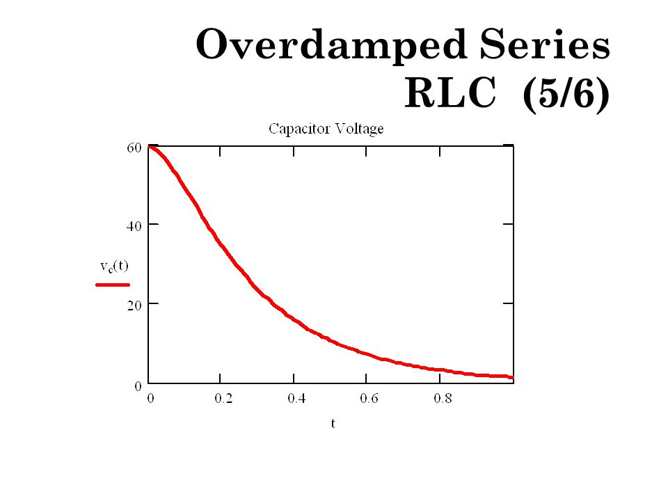 Overdamped Series RLC (5/6)