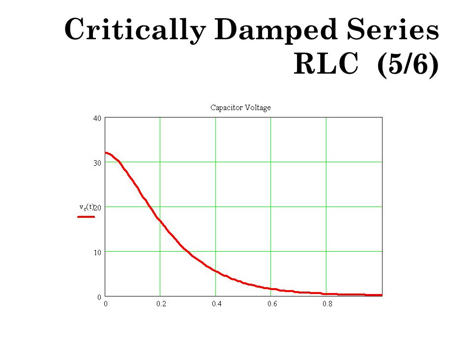 Critically Damped Series RLC (5/6)