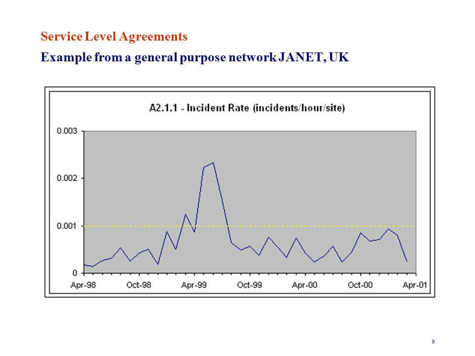 10 Service Level Agreements Example from a general purpose network JANET, UK End-to-end latency between any pair of clients for 128 octet packets, measured as the time of entry on to the first access line of the last bit of the packet to the time of exit from the second access line of the first bit of the packet, of less than a stated target time, which depends on the transmission technology used for 95% of transmissions over any thirty minute period.