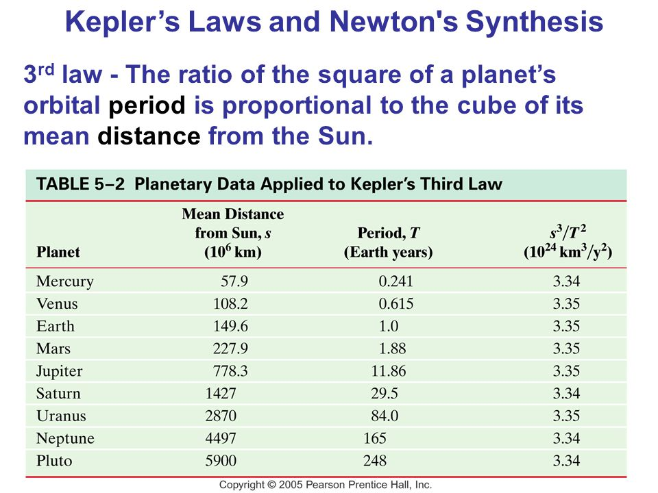 Kepler's Laws and Newton's Synthesis 3 rd law - The ratio of the square of a planet's orbital period is proportional to the cube of its mean distance