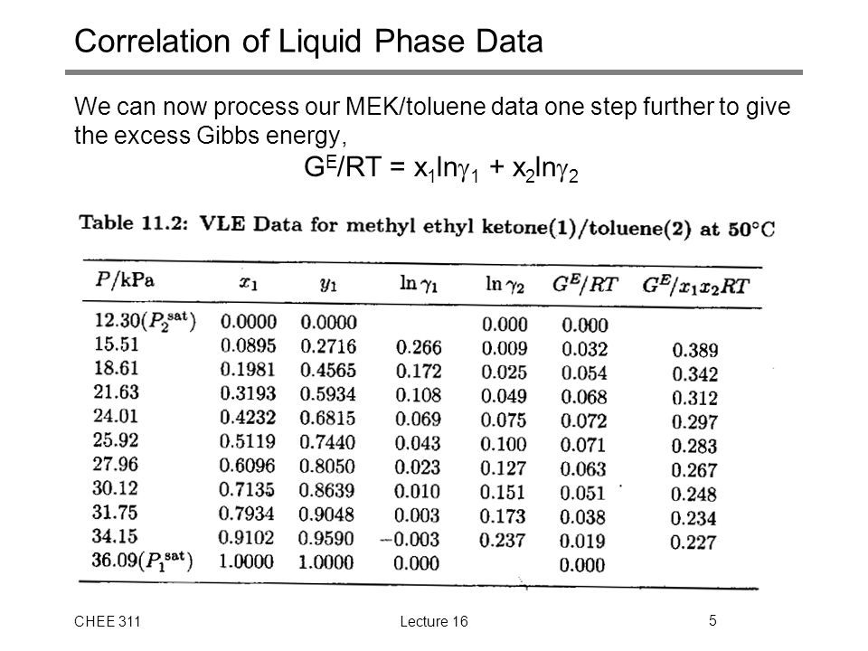 CHEE 311Lecture 165 Correlation of Liquid Phase Data We can now process our MEK/toluene data one step further to give the excess Gibbs energy, G E /RT = x 1 ln  1 + x 2 ln  2