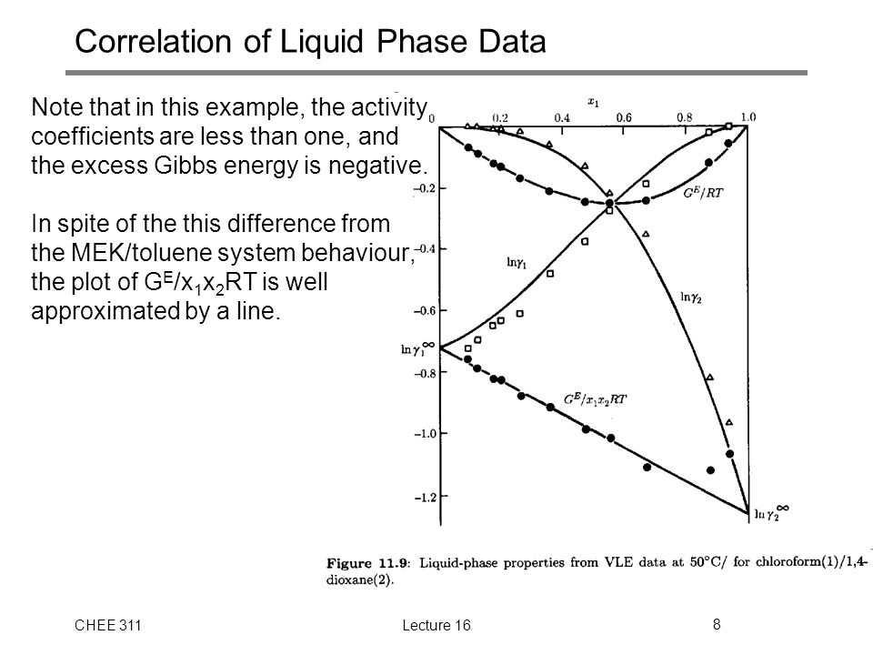CHEE 311Lecture 168 Correlation of Liquid Phase Data Note that in this example, the activity coefficients are less than one, and the excess Gibbs energy is negative.