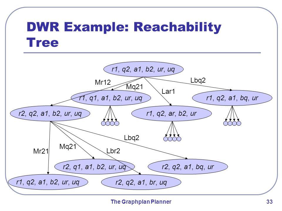 The Graphplan Planner 33 DWR Example: Reachability Tree r1, q2, a1, b2, ur, uq r1, q2, a1, bq, ur r1, q2, ar, b2, ur r1, q1, a1, b2, ur, uq r2, q2, a1