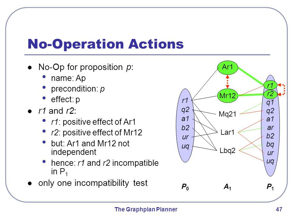 The Graphplan Planner 47 Mr12 Mq21 Lbq2 Lar1 r1 r2 q1 q2 a1 ar b2 bq ur uq No-Operation Actions No-Op for proposition p: name: Ap precondition: p effe