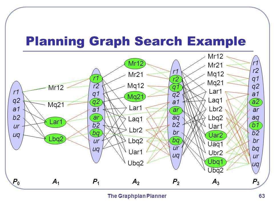 The Graphplan Planner 63 a2 b1 Uar1 Planning Graph Search Example r1 q2 a1 b2 ur uq r1 r2 q1 q2 a1 ar b2 bq ur uq r1 r2 q1 q2 a1 ar b2 bq ur uq aq br