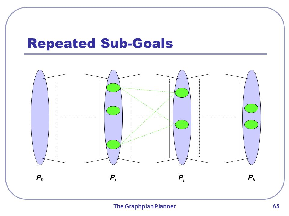 The Graphplan Planner 65 Repeated Sub-Goals P0P0 PiPi PjPj PkPk