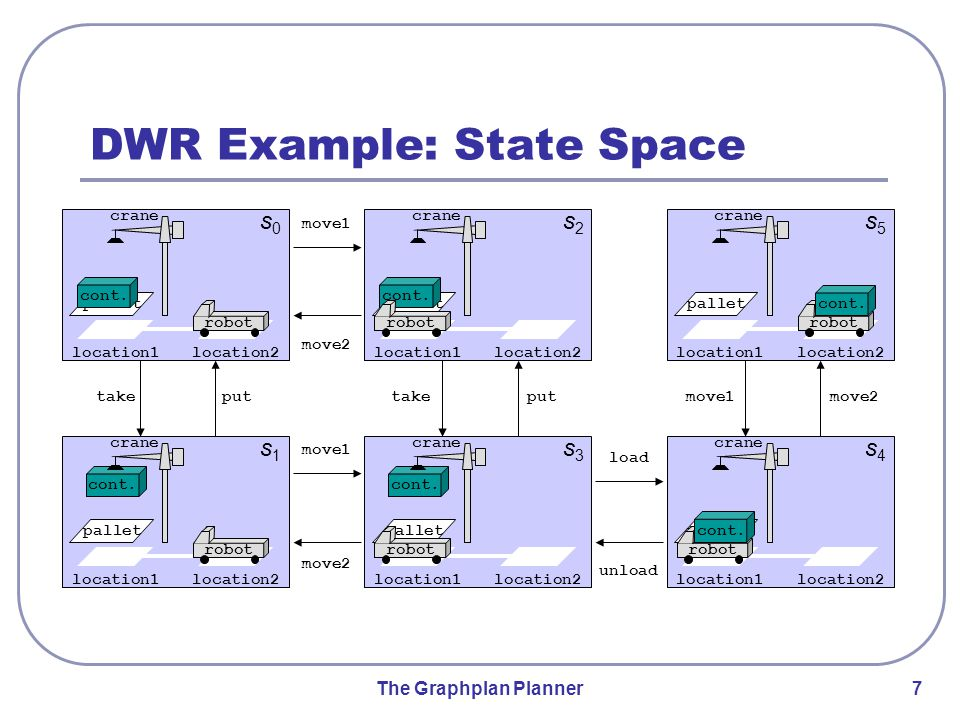 The Graphplan Planner 7 s0s0 DWR Example: State Space location1location2 pallet cont.