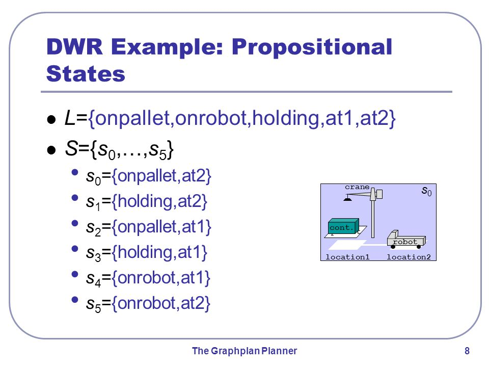 The Graphplan Planner 8 DWR Example: Propositional States L={onpallet,onrobot,holding,at1,at2} S={s 0,…,s 5 } s 0 ={onpallet,at2} s 1 ={holding,at2} s