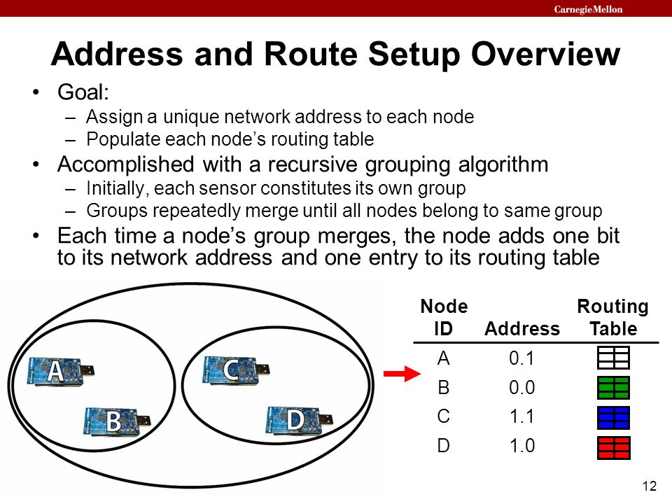 12 Address and Route Setup Overview Goal: –Assign a unique network address to each node –Populate each node's routing table Accomplished with a recursive grouping algorithm –Initially, each sensor constitutes its own group –Groups repeatedly merge until all nodes belong to same group Each time a node's group merges, the node adds one bit to its network address and one entry to its routing table Node Routing ID Address Table A 0.1 B 0.0 C 1.1 D 1.0 Node IDAddress Routing Table A0.1 B0.0 C1.1 D1.0 Node IDAddress Routing Table A0.1RT A B0.0RT B C1.1RT C D1.0RT D