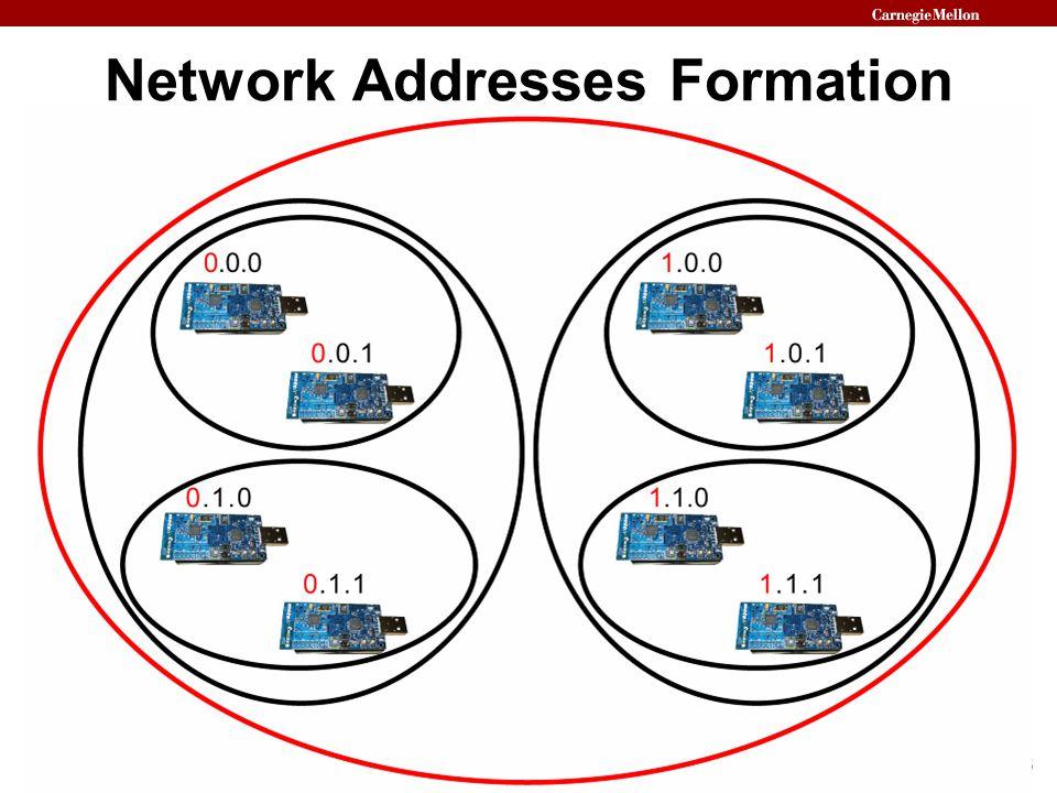 16 Network Addresses Formation