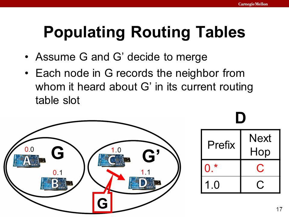 17 Populating Routing Tables Assume G and G' decide to merge Each node in G records the neighbor from whom it heard about G' in its current routing ta