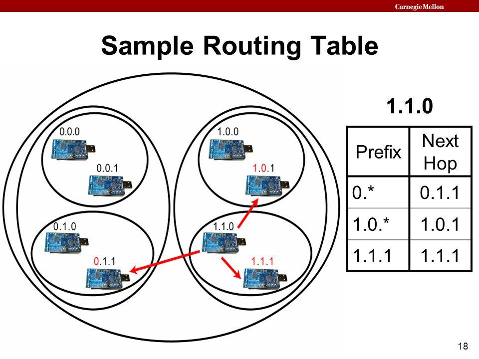 18 Sample Routing Table Prefix Next Hop 0.*0.1.1 1.0.*1.0.1 1.1.1 1.1.0