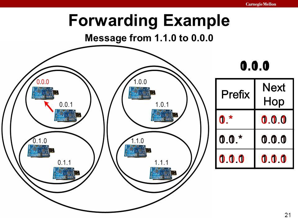 21 Forwarding Example Prefix Next Hop 0.*0.1.1 1.0.*1.0.1 1.1.1 1.1.0 Prefix Next Hop 1.*1.1.0 0.0.*0.0.1 0.1.0 0.1.1 Prefix Next Hop 1.*1.0.0 0.1.*0.1.0 0.0.0 0.0.1 Prefix Next Hop 0.*0.1.1 1.0.*1.0.1 1.1.1 1.1.0 Message from 1.1.0 to 0.0.0