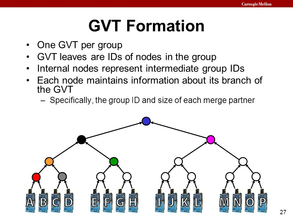 27 GVT Formation One GVT per group GVT leaves are IDs of nodes in the group Internal nodes represent intermediate group IDs Each node maintains information about its branch of the GVT –Specifically, the group ID and size of each merge partner