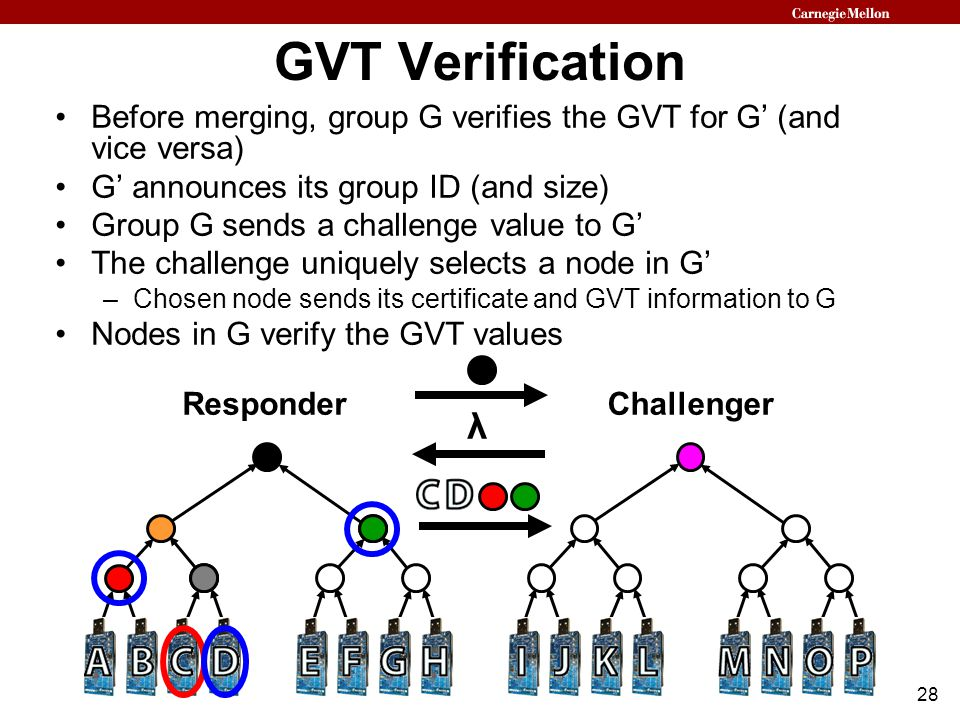 28 GVT Verification Before merging, group G verifies the GVT for G' (and vice versa) G' announces its group ID (and size) Group G sends a challenge value to G' The challenge uniquely selects a node in G' –Chosen node sends its certificate and GVT information to G Nodes in G verify the GVT values ResponderChallenger λ