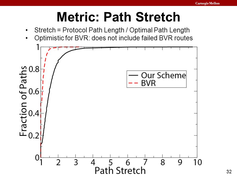 32 Metric: Path Stretch Stretch = Protocol Path Length / Optimal Path Length Optimistic for BVR: does not include failed BVR routes