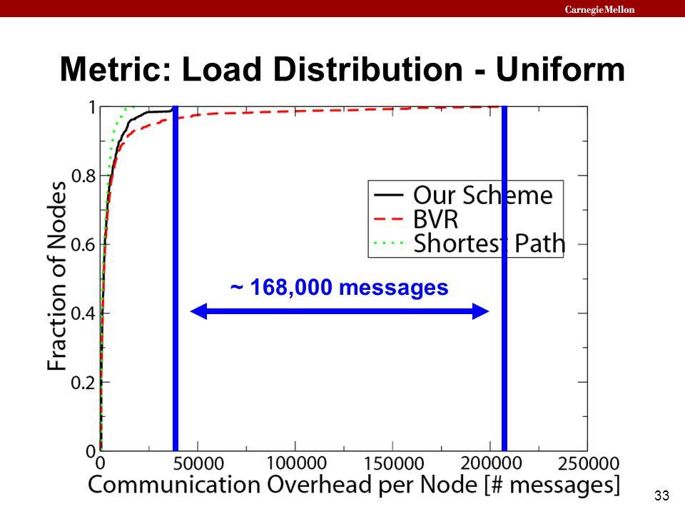33 Metric: Load Distribution - Uniform ~ 168,000 messages