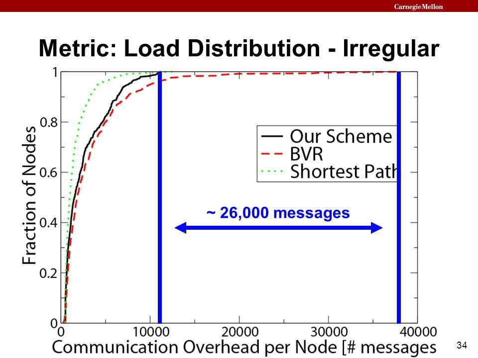 34 Metric: Load Distribution - Irregular ~ 26,000 messages