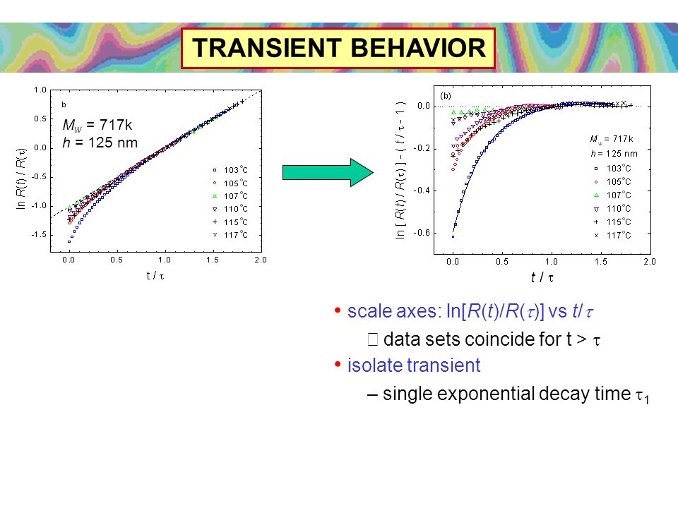 TRANSIENT BEHAVIOR scale axes: ln[R(t)/R(  )] vs t/  –  data sets coincide for t >  isolate transient – single exponential decay time  1 M w = 717k h = 125 nm