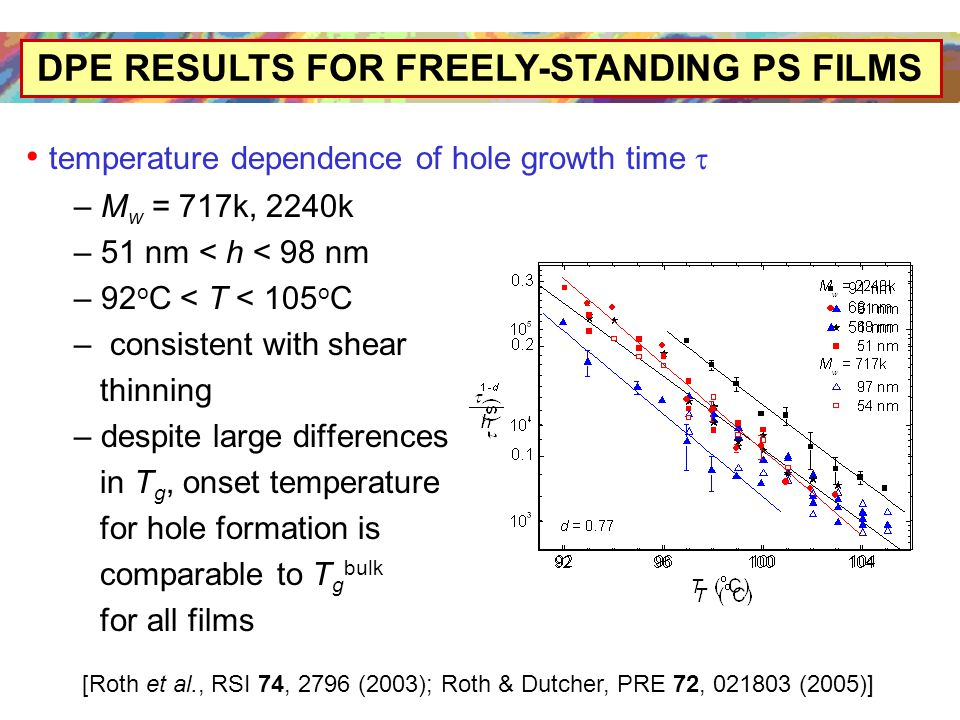 DPE RESULTS FOR FREELY-STANDING PS FILMS temperature dependence of hole growth time  – M w = 717k, 2240k – 51 nm < h < 98 nm – 92 o C < T < 105 o C – consistent with shear thinning – despite large differences in T g, onset temperature for hole formation is comparable to T g bulk for all films [Roth et al., RSI 74, 2796 (2003); Roth & Dutcher, PRE 72, 021803 (2005)]