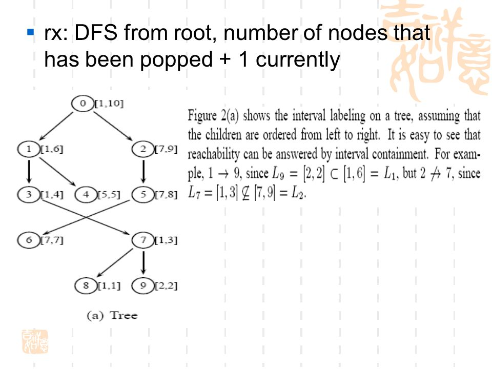  rx: DFS from root, number of nodes that has been popped + 1 currently