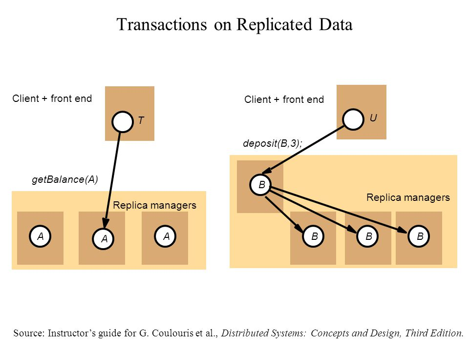 Transactions on Replicated Data Source: Instructor's guide for G.