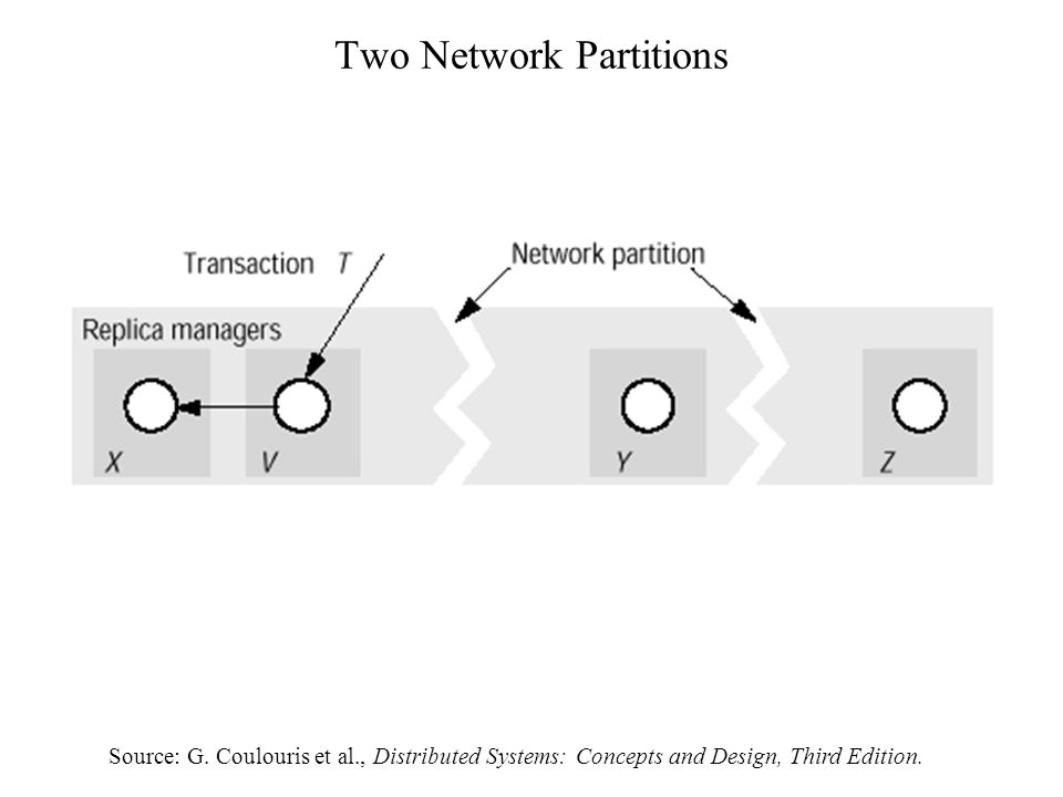 Two Network Partitions Source: G.