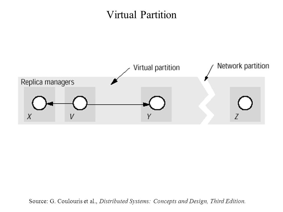 Virtual Partition Source: G.