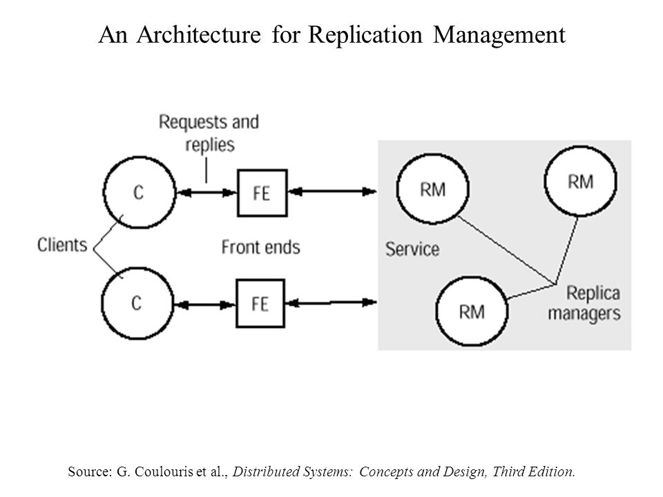 An Architecture for Replication Management Source: G.
