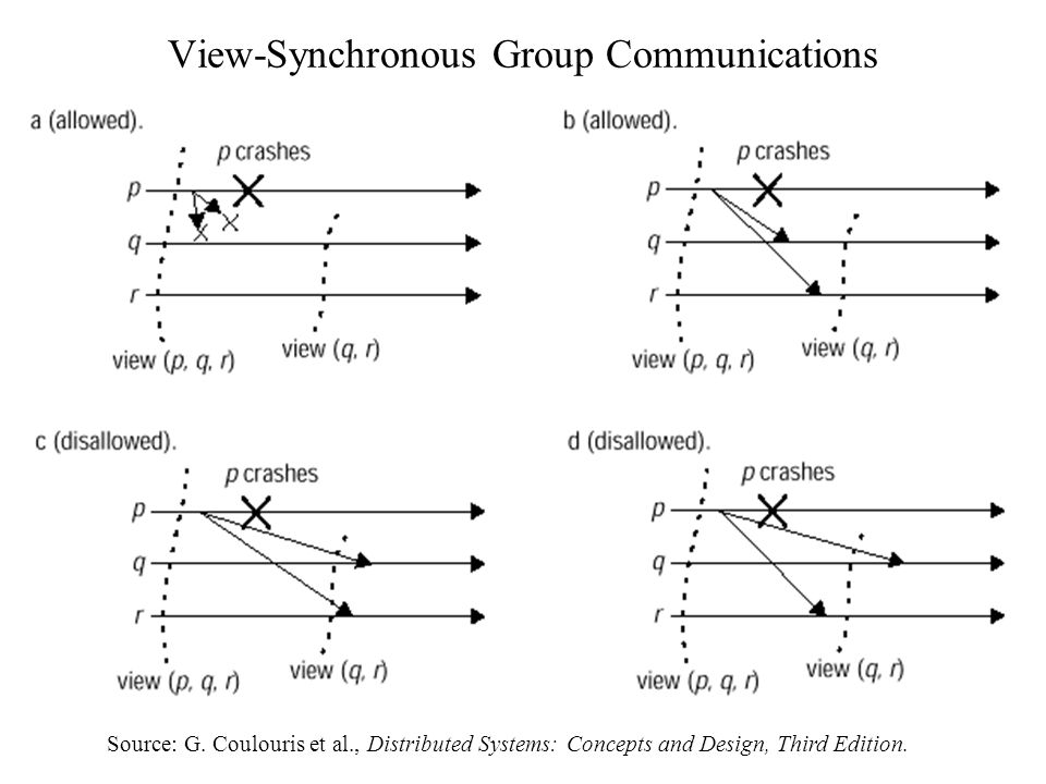 View-Synchronous Group Communications Source: G.